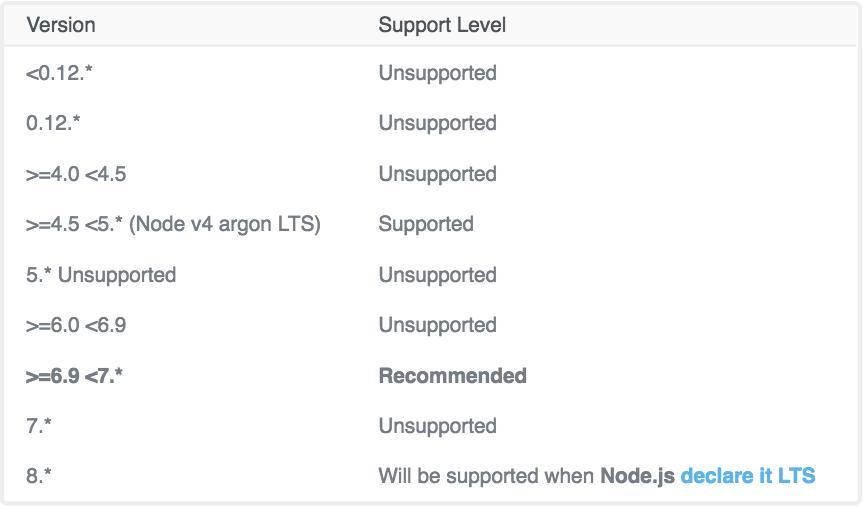 ghost-node-versions